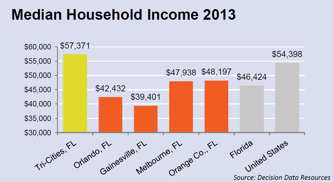Median Household Income 2013